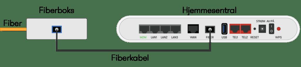 Illustrasjon over kobling mellom fiberboks til hjemmesentralen